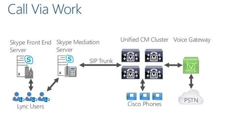 Users may exchange such digital documents as images, text. Skype for Business server interconnection - Huawei ...