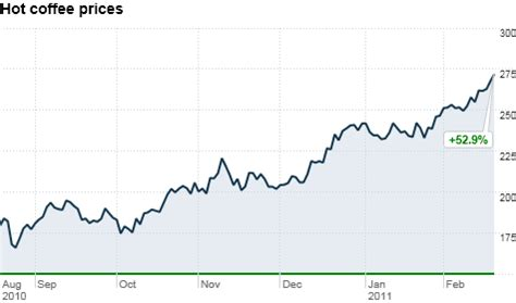 Coffee is expected to trade at 125.56 usd/lbs by. Coffee prices hit 14-year high on commodities market - Feb. 18, 2011