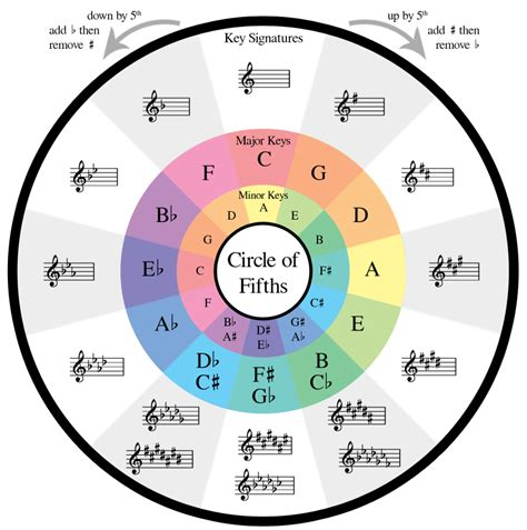 All Guitar Chords Diagram Pdf