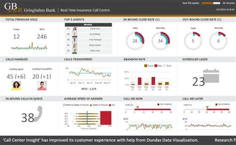 call center dashboard  data visualization