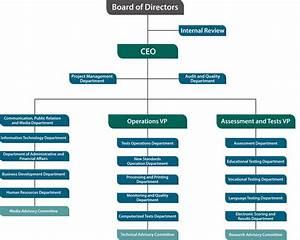 Yan U0026 39 S Blogs  Organization Structure