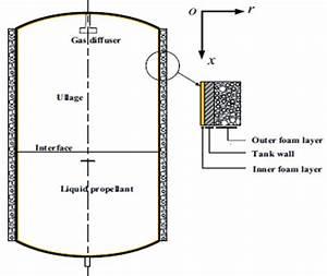 Schematic Diagram Of Cryogenic Tank