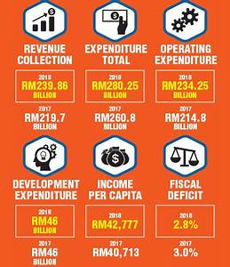 Market may react positively to budget | The Edge Markets