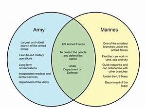 Difference Between Army And Marines