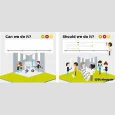 Should We Do It? Vs Can We Do It? — Strategyzer