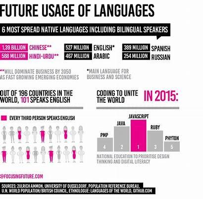 Future Languages Speak Pen