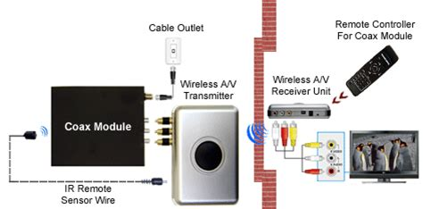 Wireless Coax Tuner Kit For Cable Satellite