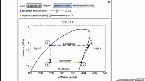 vapor compression refrigeration cycle interactive