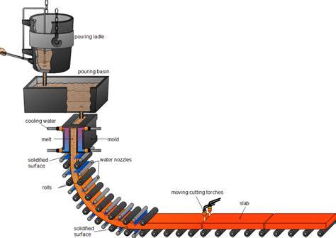 steel  semi finished products magnesite carbon bricks supplierrolling mill rolls