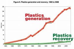 Charts Plastic Ocean