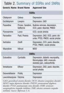 DSM-5 Depressive Disorders