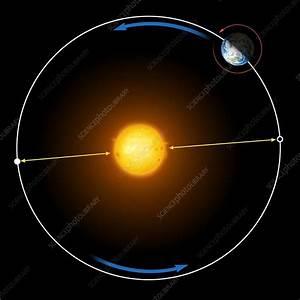 Diagram of Earth's orbit around the Sun - Stock Image C026 ...