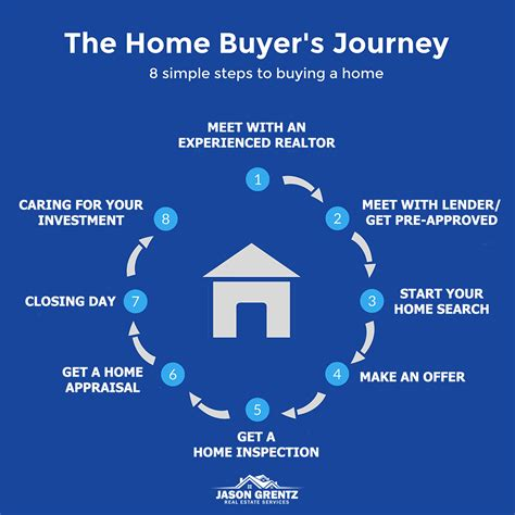 Home Buying Process - 8 Easy Steps To Buying A Colorado Home