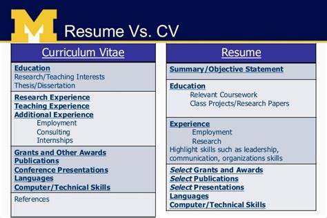 The Difference Between A Curriculum Vitae Cv And A Resume by Cover Letter Vs Cv Experience Resumes