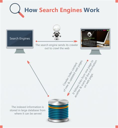 this is how search engines work complete process sarv