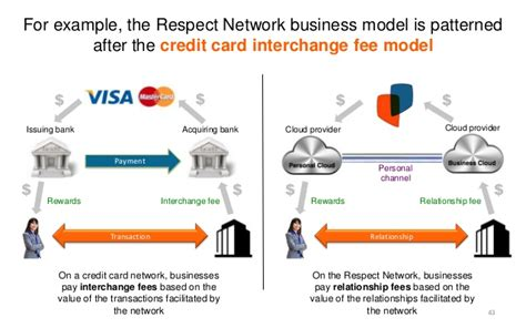 personal cloud networks enable  business models
