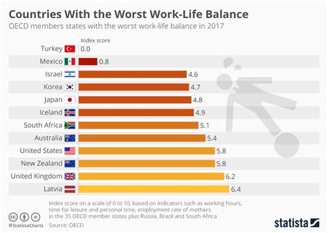 Chart: Countries With the Worst Work-Life Balance