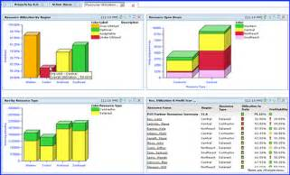 Project Management Metrics Dashboard