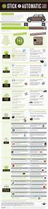 Stick Shift Vs Automatic Transmission Infographic