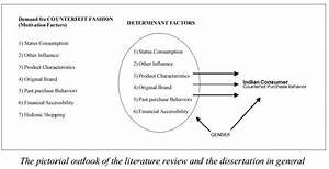 Purchase A Literature Review Personal College Essay Purchase A  Buying A Literature Review