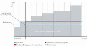 Kredite Berechnen : forward hypothek f r firmen ~ Themetempest.com Abrechnung