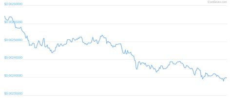 Why is Dogecoin trading so low? I've lost over 0.20USD ...