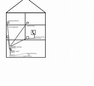 Netzwerk Im Haus : netzwerk verlegen netzwerk router nas server hifi forum ~ Orissabook.com Haus und Dekorationen