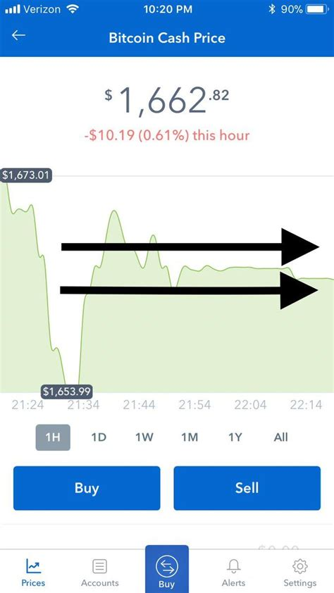 Reddit bitcoin stock zu fließen. Bitcoin cash coinbase relaunch   Bitcoin, Cash, Reddit
