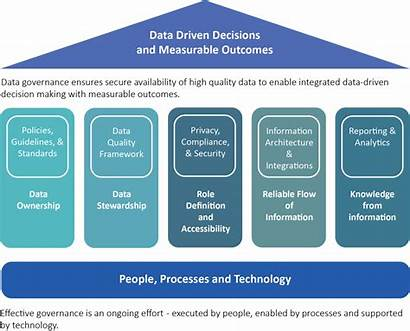 Governance Data Program Cio Framework Pillars Management