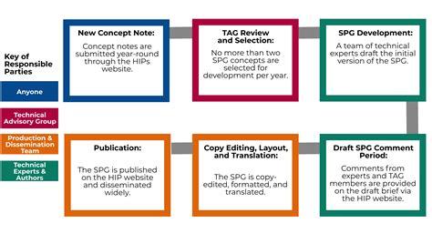 Strategic Planning Guide Development | HIPs
