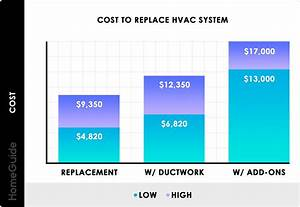 Average Cost Of Replacing Mobile Home Furnace