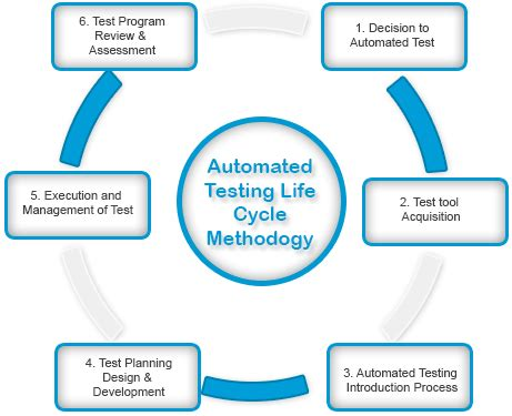 How Automated Testing Helps In Expediting Application. Event Registration Software What Is Options. Customer Experience Ppt Teacher Degree Online. Cleaning Services Atlanta Lease Office Space. Post My Resume For Jobs Public Cloud Services. Knoxville Tn Attorneys Building Free Websites. Auto Insurance In Houston Summer House Miami. Icma Retirement Corporation What Is A Kanban. Automated Response Technology