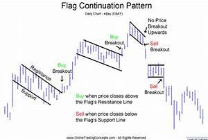Teknik Analiz Formasyonlar Trend Devam Formasyonları