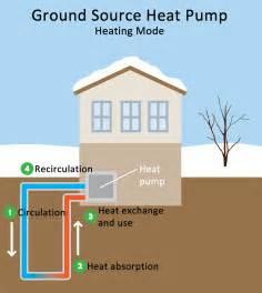 Air Source Heat Pump Vs Geothermal