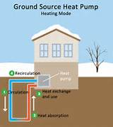 Air Source Heat Pump Vs Geothermal