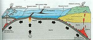 Why Is The Pacific Sea Floor Sunk And The Atlantic Sea