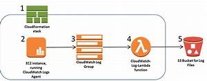 How To Export Ec2 Instance Execution Logs To An S3 Bucket