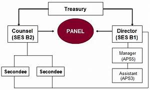 Act Government Organisational Chart The Takeovers Panel