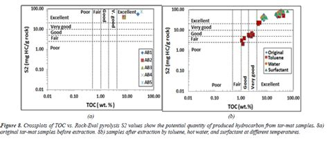 Physical And Chemical Characterization And Evaluation Of