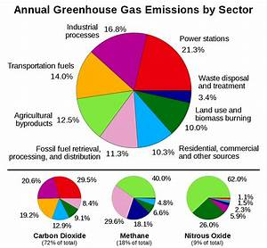 File Greenhouse Gas By Sector 2000 Svg