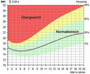 Bmi Kindern Berechnen Perzentile : gewichtskontrolle mit bmi f r excel pictures to pin on pinterest ~ Themetempest.com Abrechnung