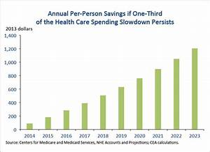 New Report Shows that Slow Health Care Spending Growth ...