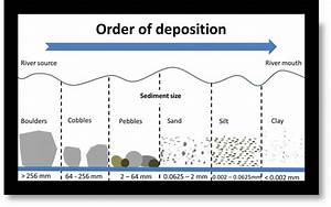 River Processes - A Level Resources