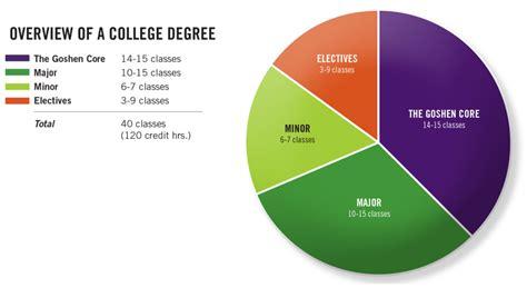 goshen core curriculum courses goshen college