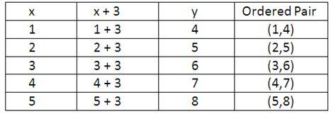 ordered pairs graphing ordered pairs math tutorvista