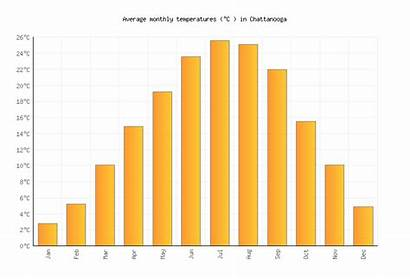 Chattanooga Average Temperatures Monthly Weather Averages Tn
