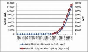 China's Renewable Energy Revolution Has Global ...