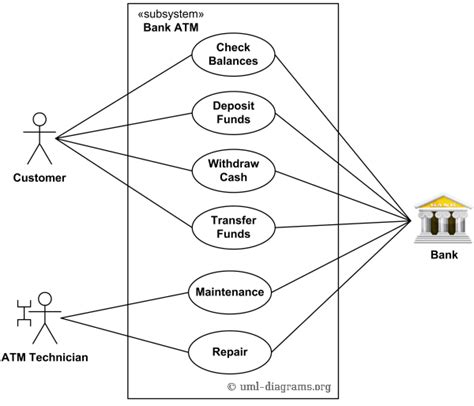 uml model types agile enterprise architecture