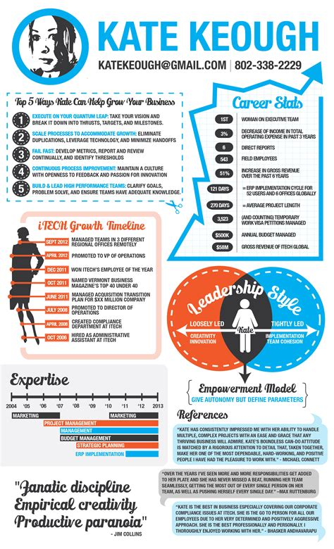 design  infographic resume whats
