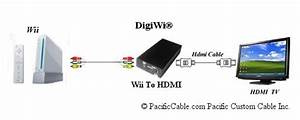 Wii To Hdmi Converter - The Digiwi - Pacificcable Com